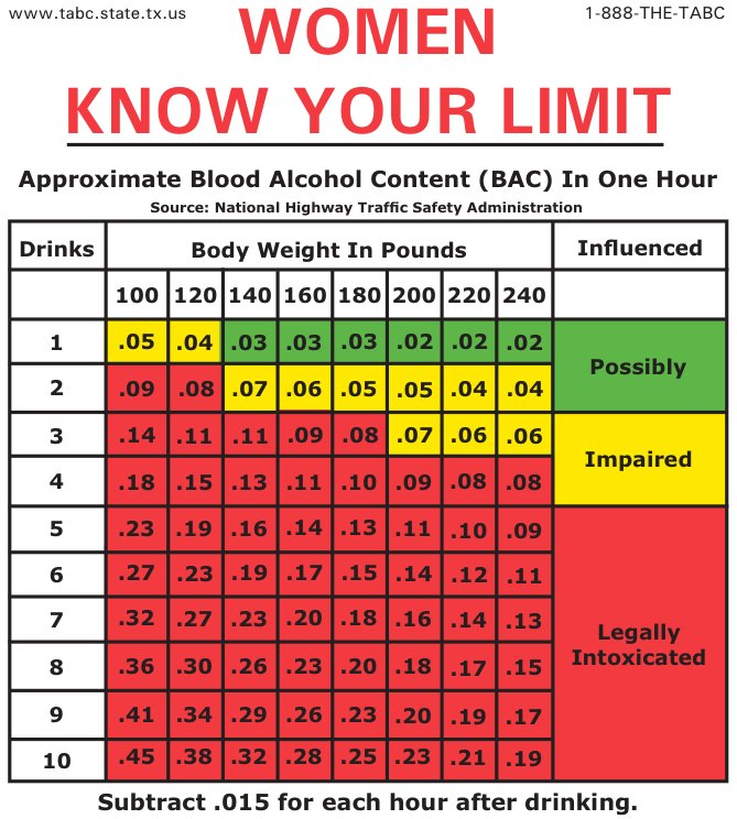 Women BAC Legal Limit