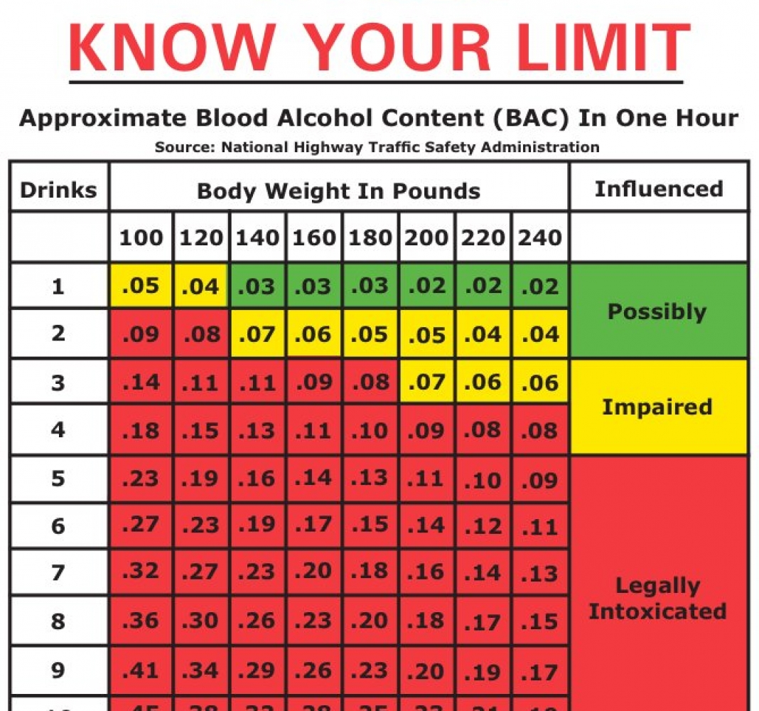 What is the Legal Blood Alcohol Content Limit? How Many ...